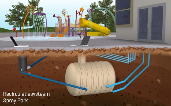 duurzaamheid waterspel